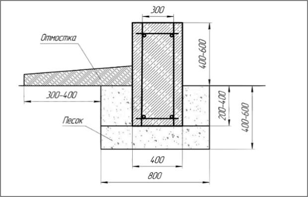 Схема ленточного фундамент для бани на даче