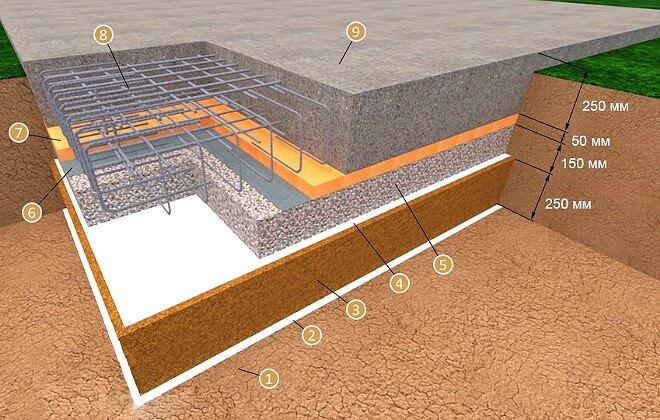 Устройство монолитного фундамента под баню на даче