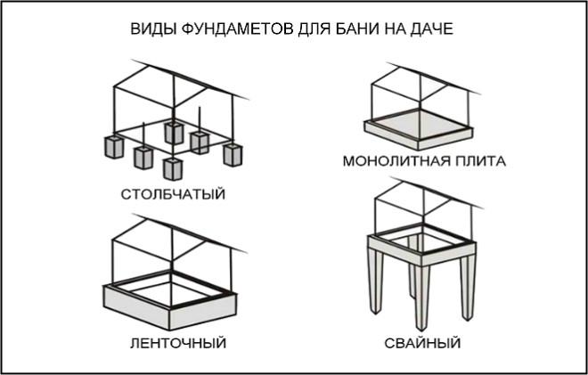Виды фундаментов под баню на даче