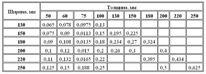 Расчёт количества бруса