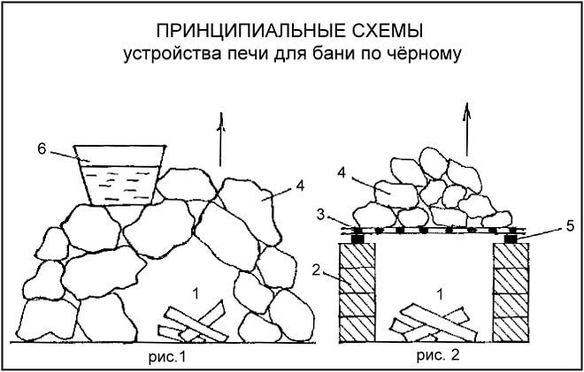 Схема устройства бани по чёрному